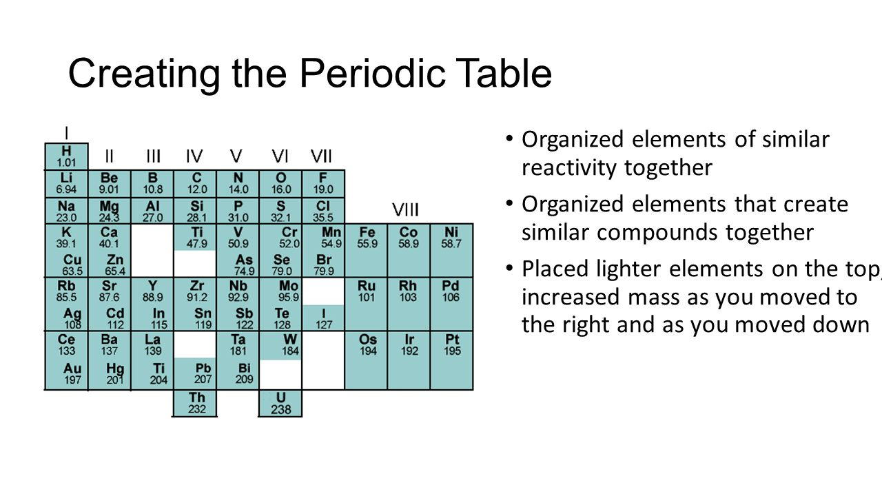 Unit 14 the periodic table ppt download creating the periodic table gamestrikefo Gallery