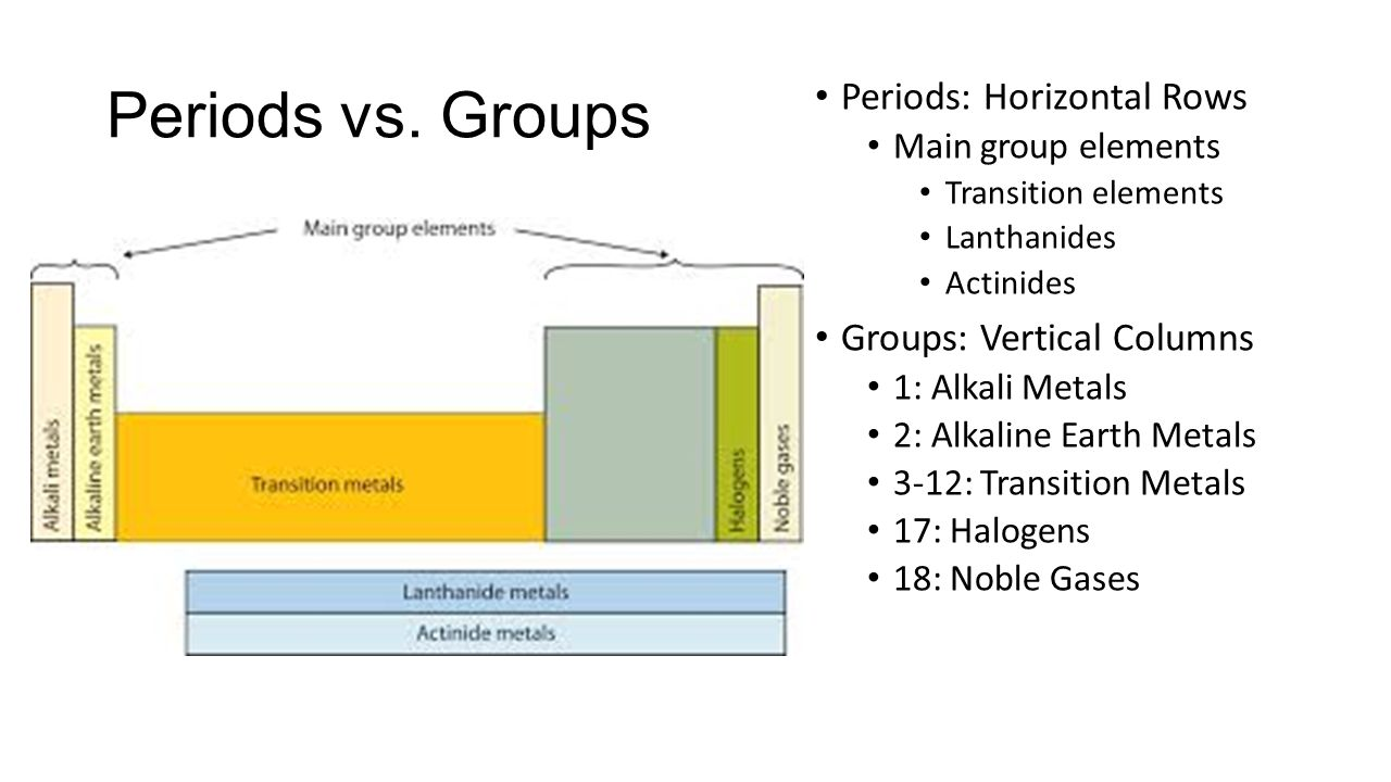 Unit 14 the periodic table ppt download creating the periodic table 6 periods vs gamestrikefo Gallery