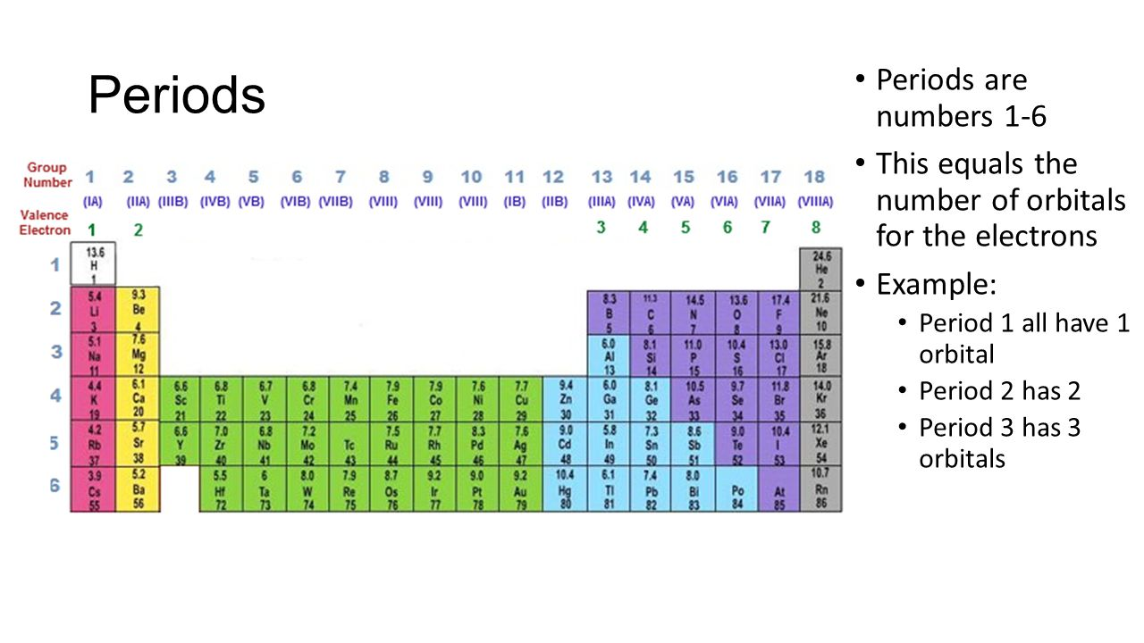 Unit 14 the periodic table ppt download periods periods are numbers 1 6 gamestrikefo Images