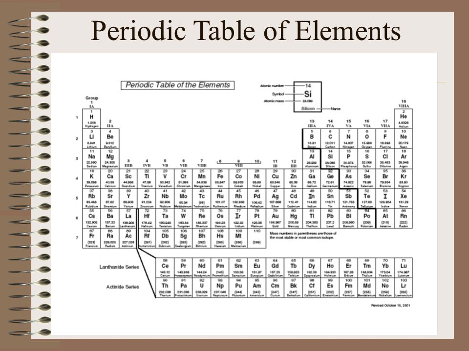 The periodic table of elements ppt video online download 2 periodic table of elements urtaz Choice Image