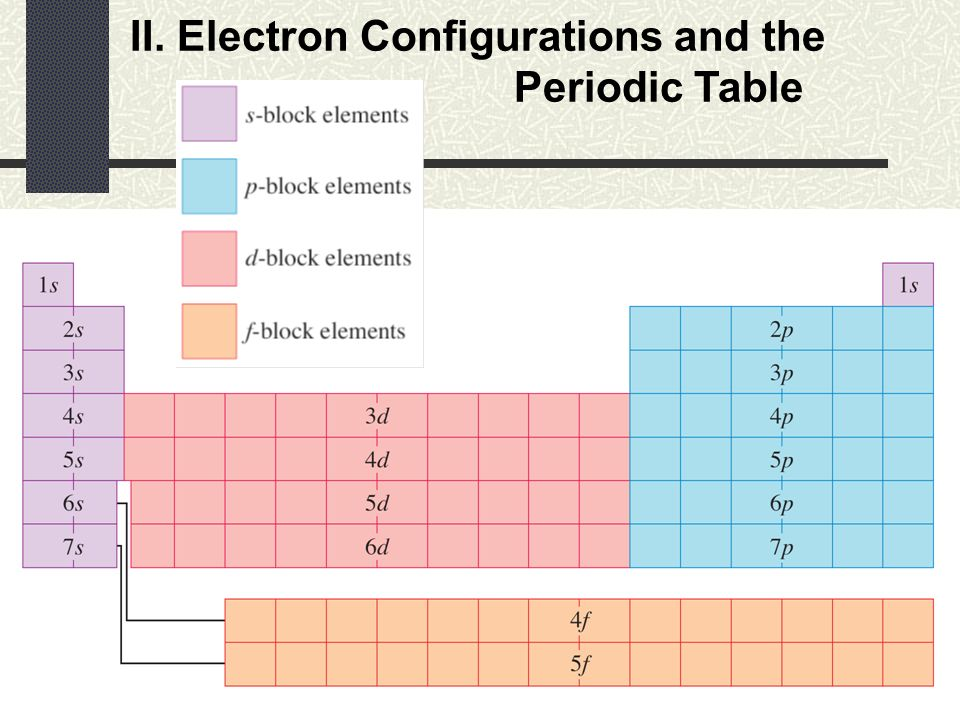 Periodic table electron configurations and the periodic for 11 20 elements on the periodic table