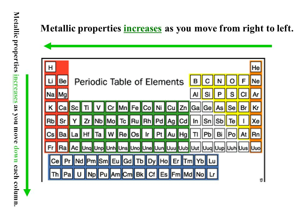 metallic properties increases as you move from right to left - Periodic Table As You Move Down