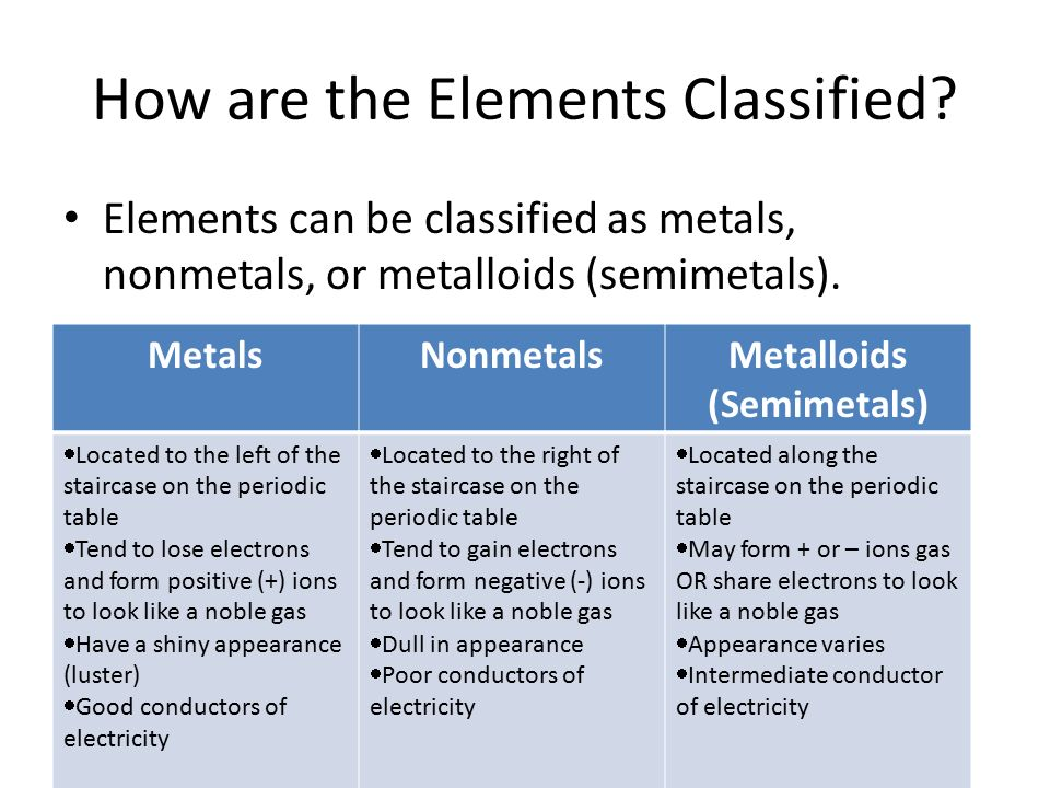 Periodic Table where are the semimetals located on the periodic table : Intro To The Periodic Table - ppt video online download