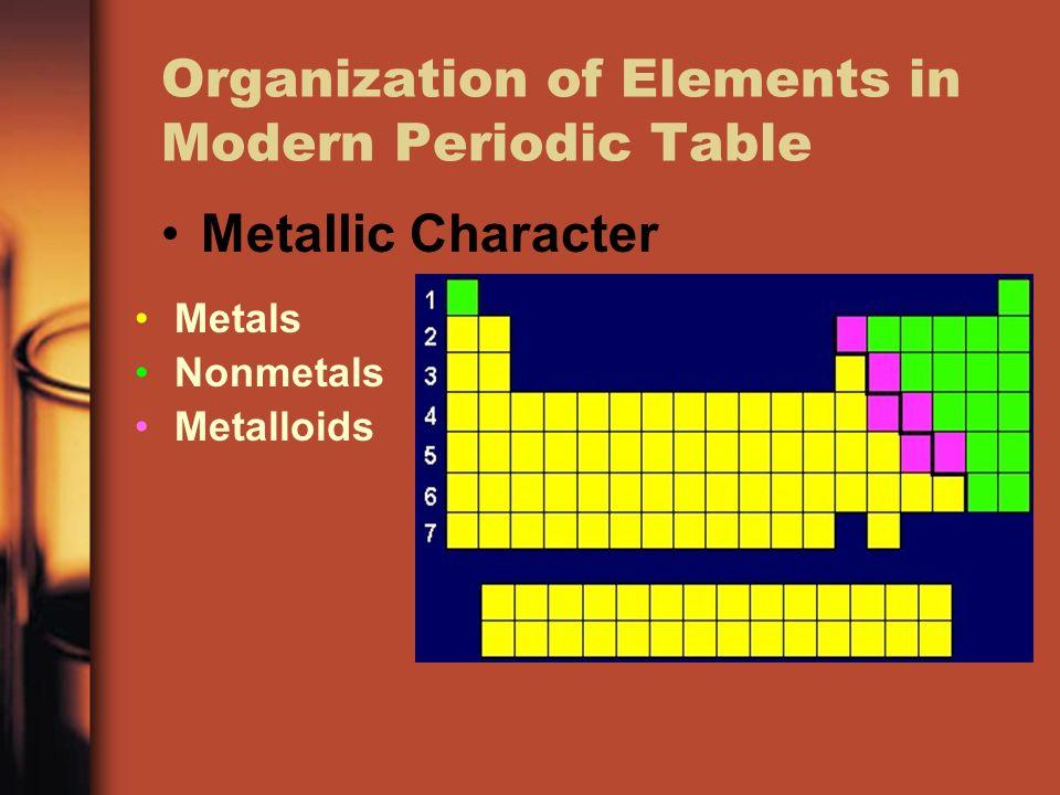 Metallic Character Periodic Table