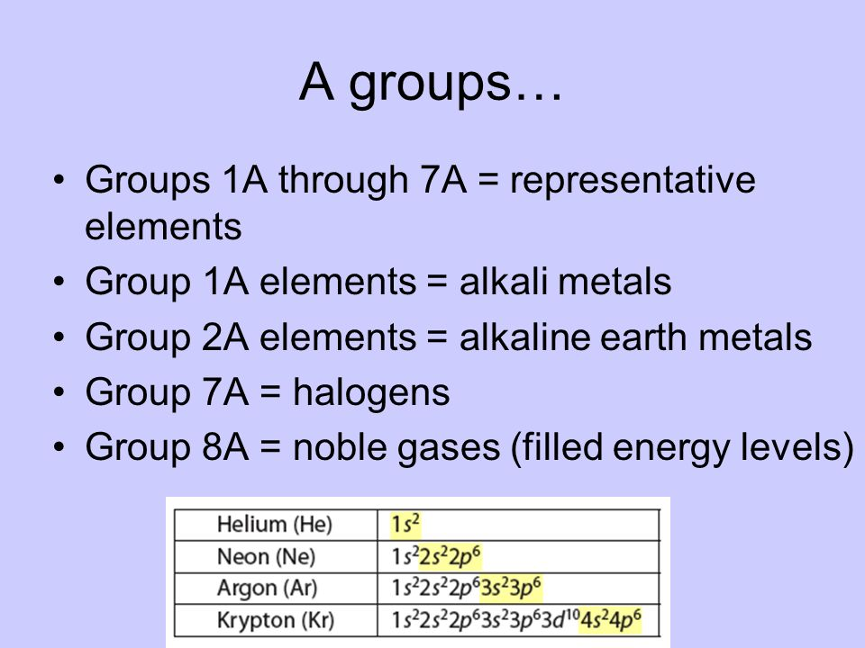 A groups… Groups 1A through 7A = representative elements
