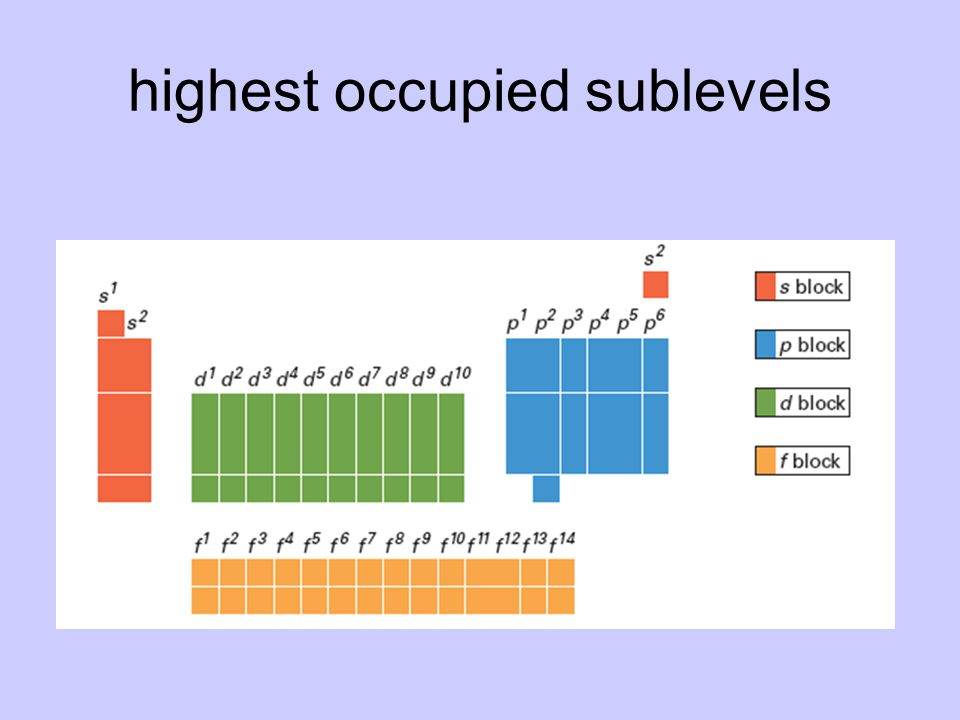 highest occupied sublevels