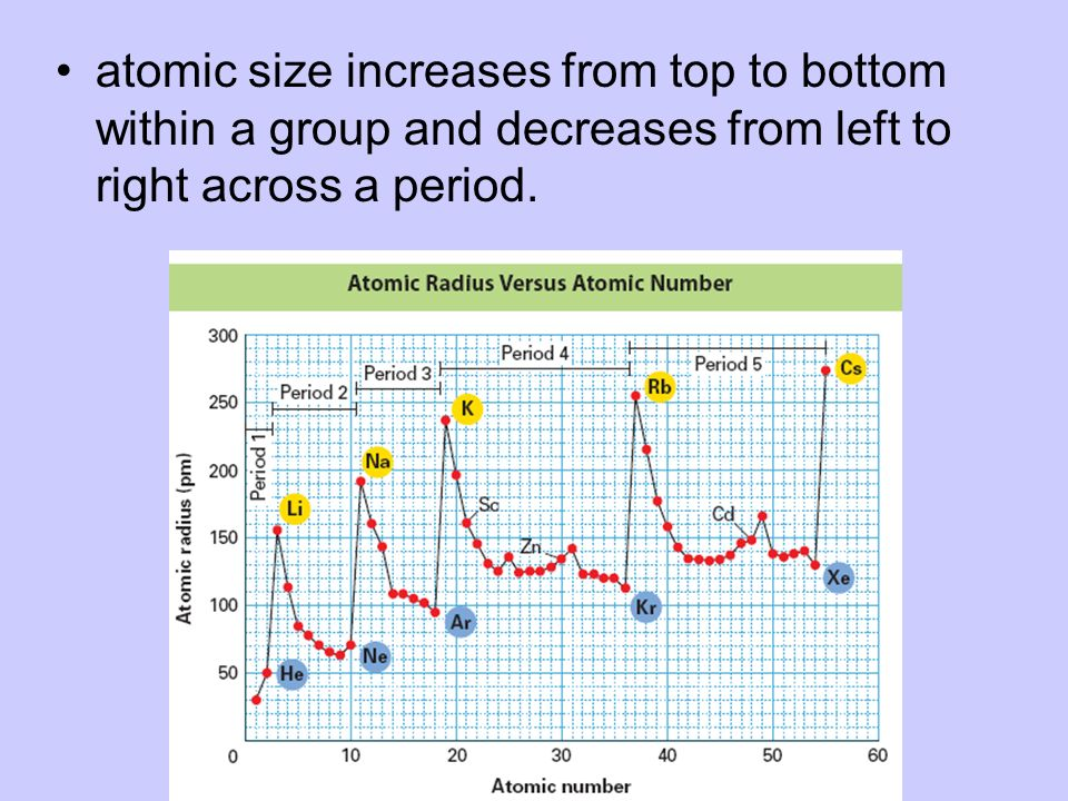 atomic size increases from top to bottom within a group and decreases from left to right across a period.