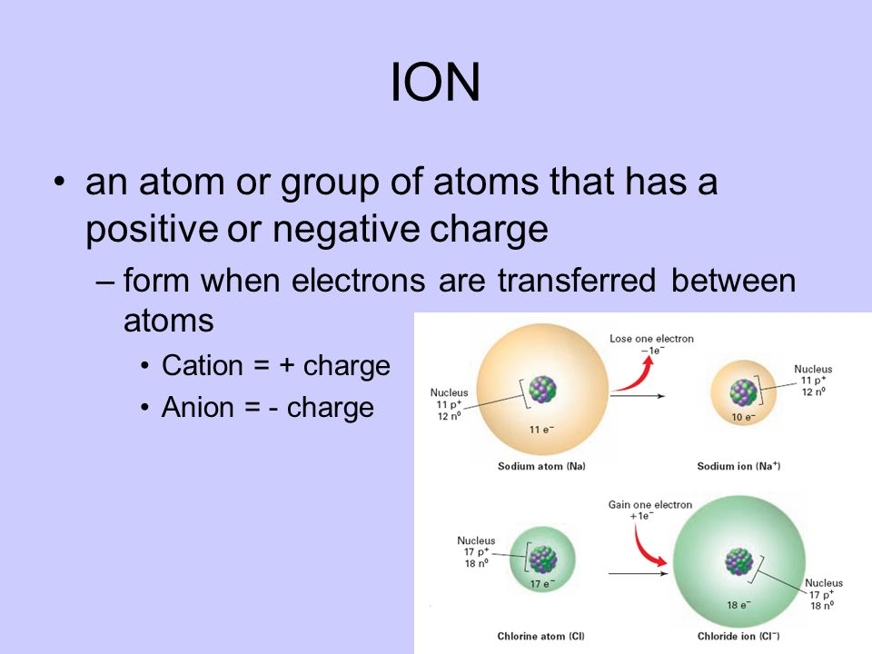 ION an atom or group of atoms that has a positive or negative charge