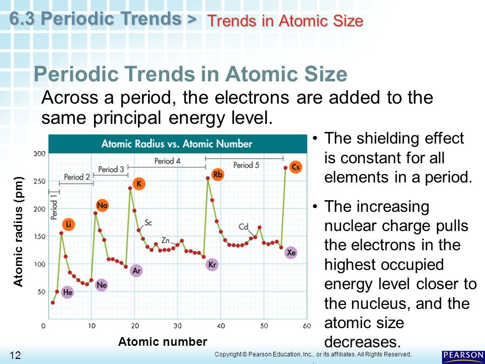 periodic trends across the period 3
