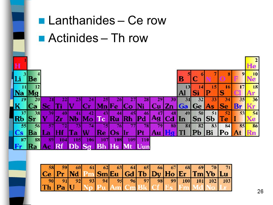 Lanthanides – Ce row Actinides – Th row