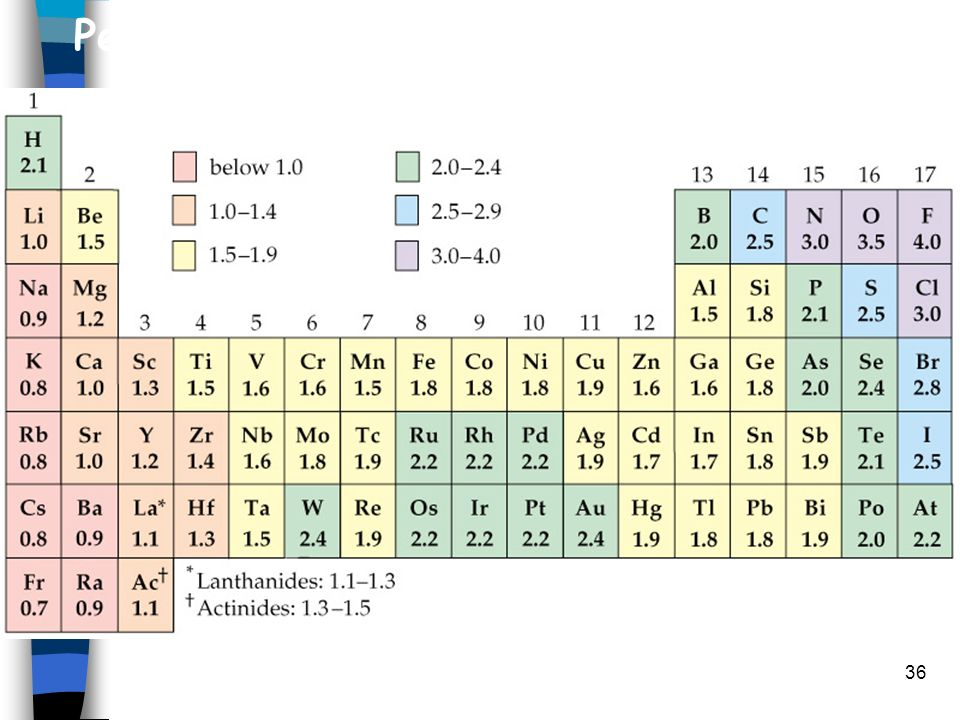 Periodic Table periodic table of elements game 1-36 : The Periodic Table Chemistry. - ppt video online download