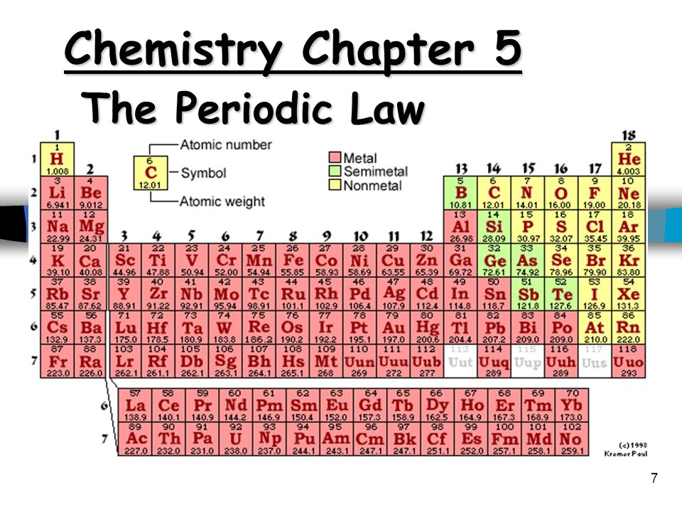 Chemistry Chapter 5 The Periodic Law