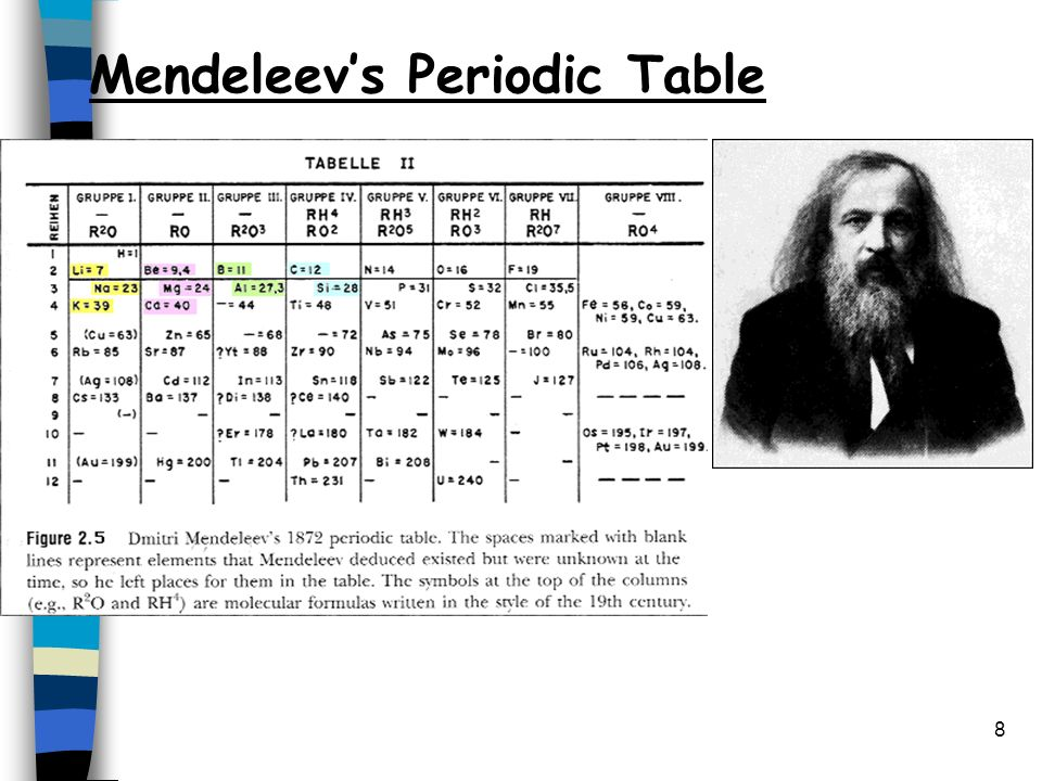 dmitri mendeleev original periodic table essay Watch video dmitri mendeleyev was born in tobolsk, russia, on february 8, 1834 after receiving an education in science in russia and germany, he became a professor and conducted research in chemistry.