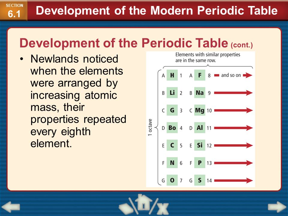 the development of the periodic table Development of the periodic table chemists were overwhelmed by the huge volume of information a new way of categorizing the information was needed.