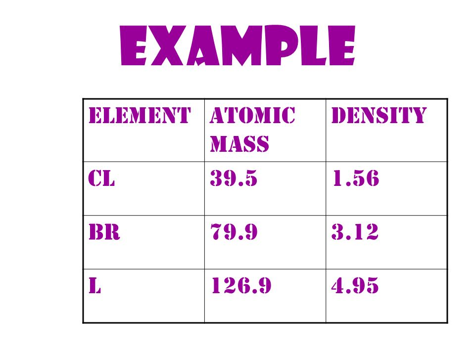 EXAMPLE ELEMENT ATOMIC MASS Density Cl Br L 126.9