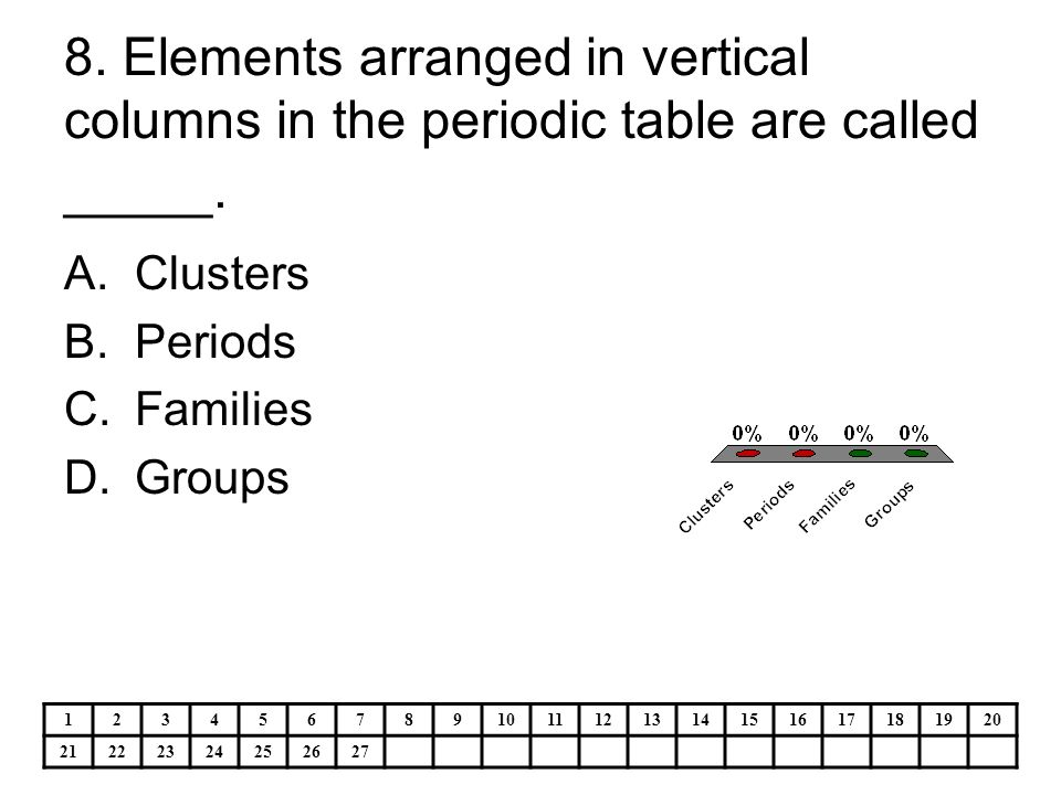 Ps4 the atom the periodic table ppt video online download for 11 20 elements on the periodic table