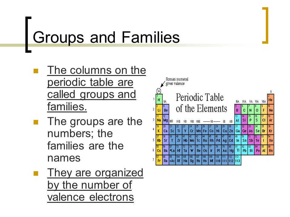 Periodic table family group in periodic table periodic table of periodic table family group in periodic table the atom and the periodic table ppt urtaz Choice Image