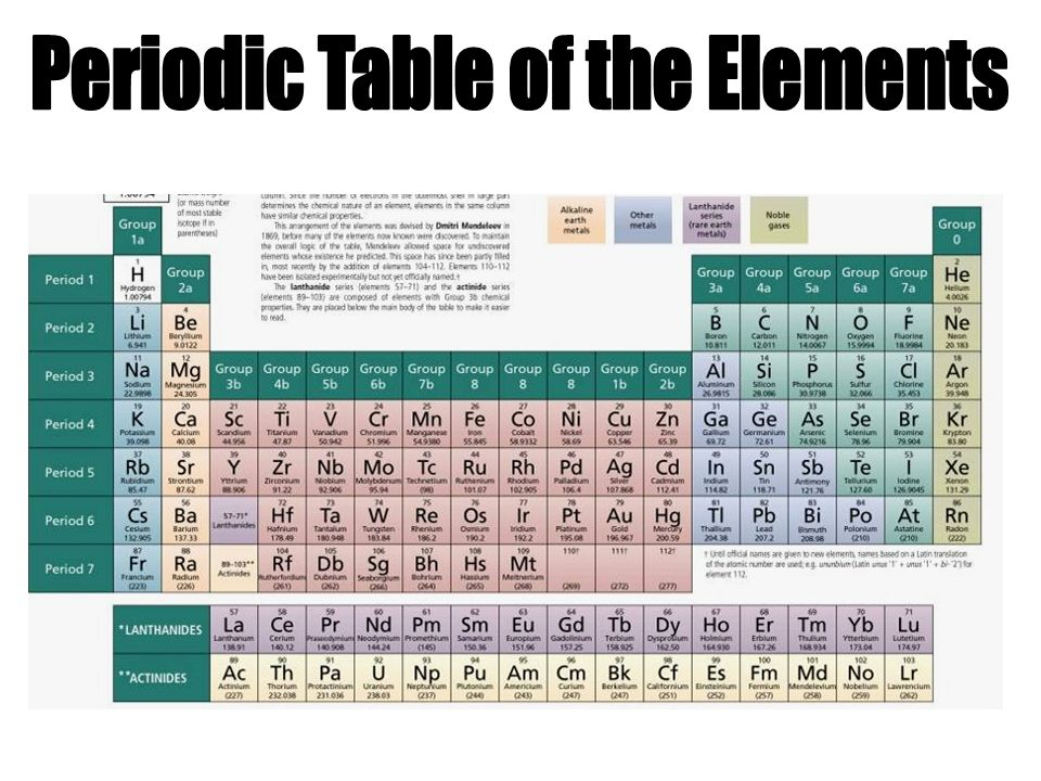 Periodic table of the elements ppt download for 1 20 elements in periodic table