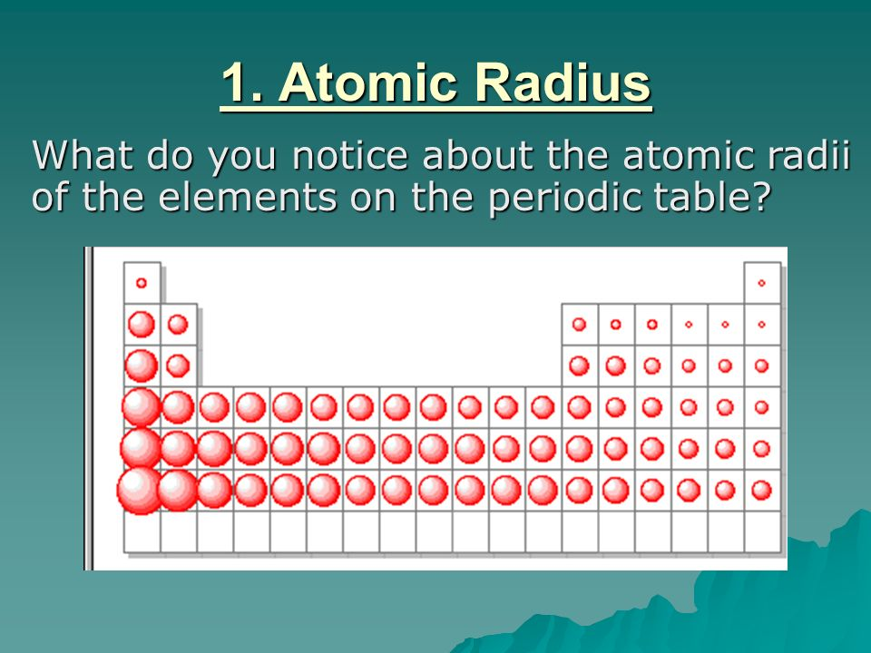 1. Atomic Radius What do you notice about the atomic radii of the elements on the periodic table