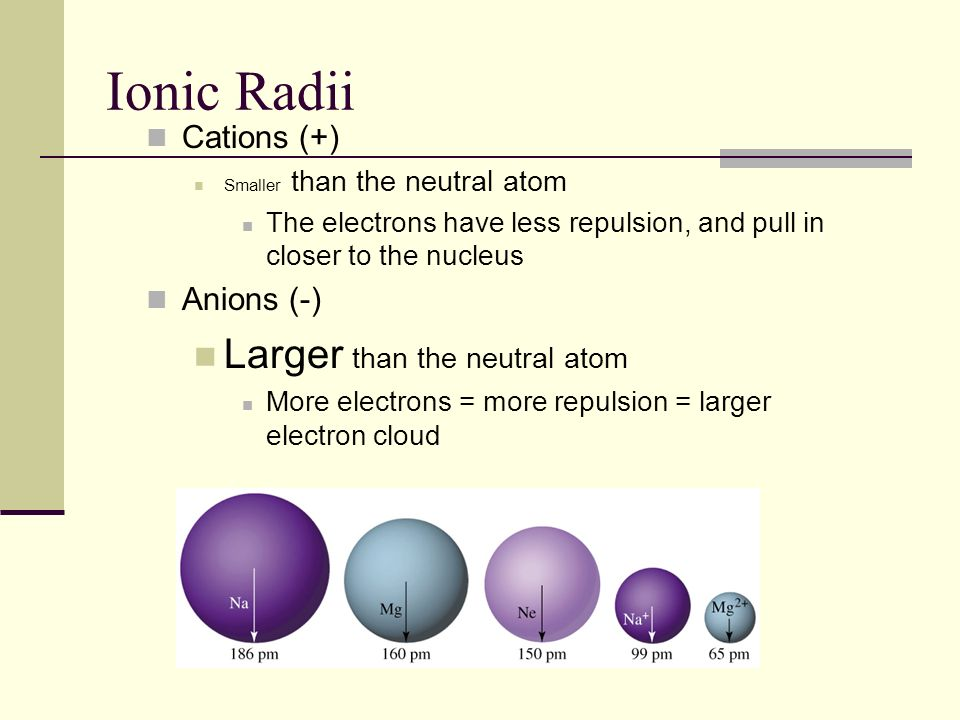 Ionic Radii Larger than the neutral atom Cations (+) Anions (-)