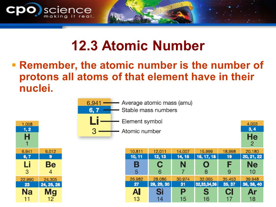 12.3 Atomic Number Remember, the atomic number is the number of protons all atoms of that element have in their nuclei.