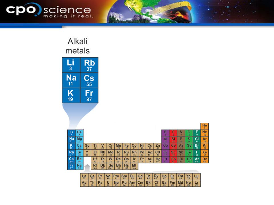 12.3 Groups of the periodic table