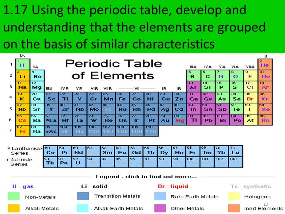 2 2 the periodic table and chemical properties ppt download for 10 elements of the periodic table