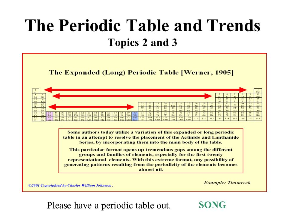 The periodic table and trends topics 2 and 3 ppt video online download the periodic table and trends topics 2 and 3 urtaz Images