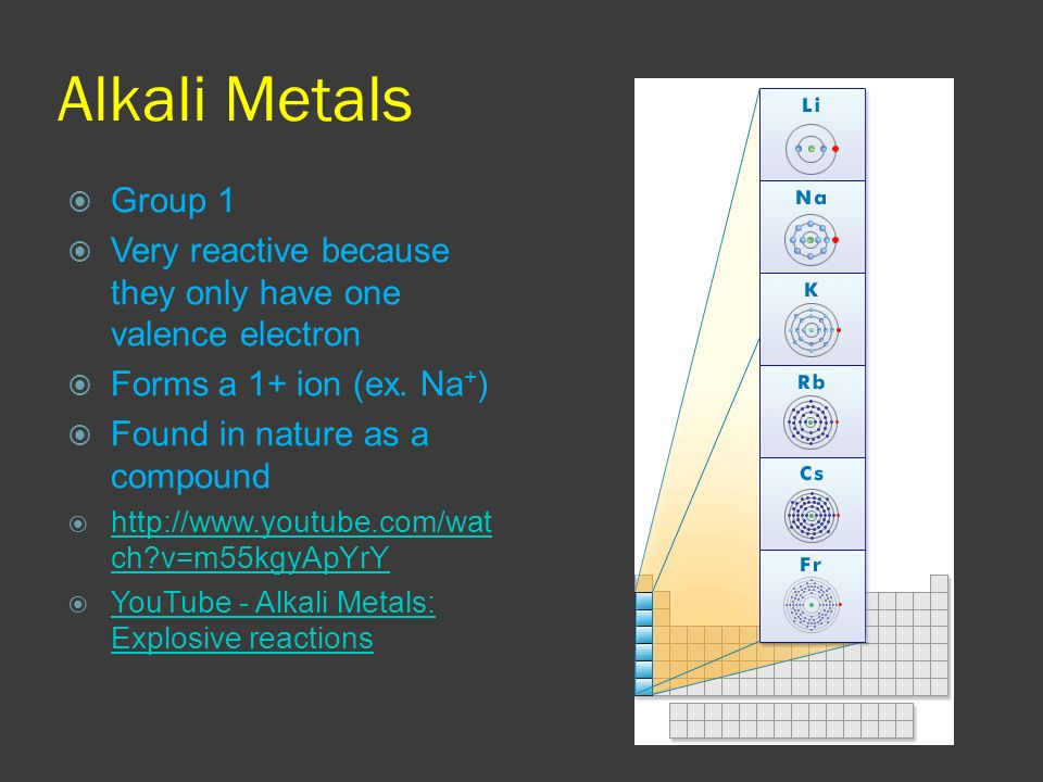 Alkali Metals Group 1. Very reactive because they only have one valence electron. Forms a 1+ ion (ex. Na+)