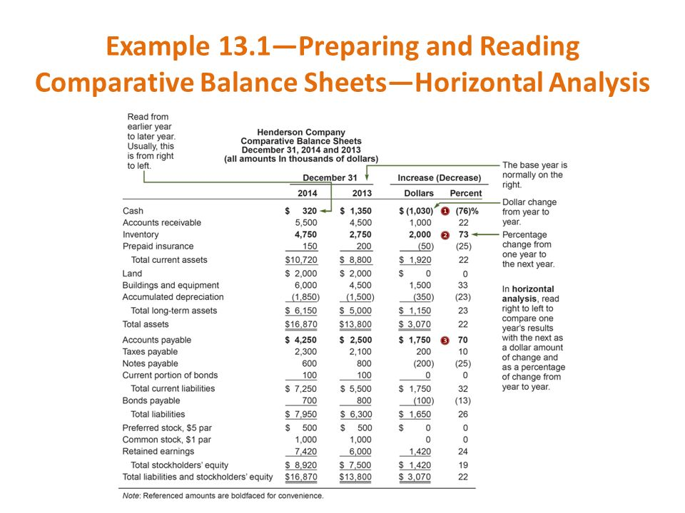 project on ratio analysis of a balance sheet using horizontal analysis This lesson focuses on horizontal analysis, which is used to compare financial balances over time following this lesson, you'll be able to explain how to use the analysis for a balance sheet, income statement, and retained earnings statement horizontal method of analysis have you ever been involved in organizing a.