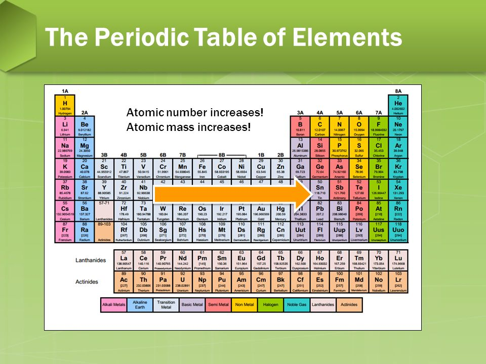 Alien insect periodic table ppt download for 11 20 elements on the periodic table