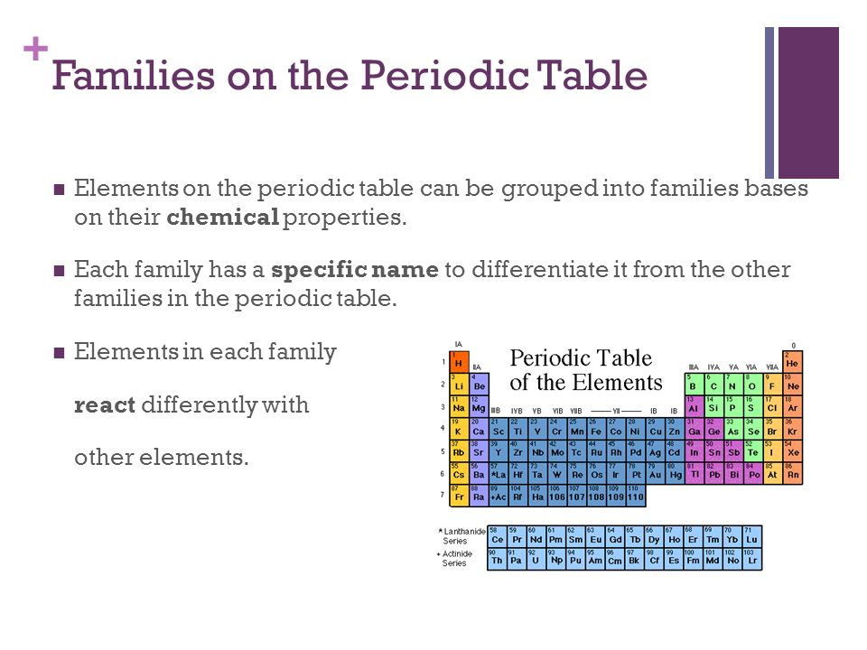 Periodic table family periodic table names periodic table of periodic table family periodic table names periodic table families ppt video online download urtaz Image collections