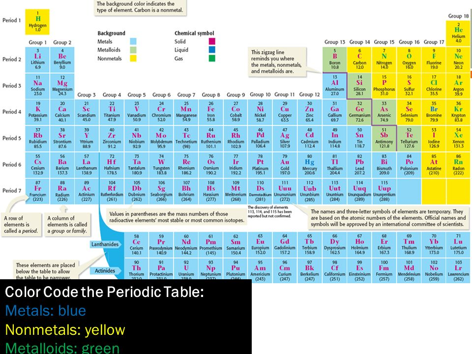 Periodic table of elements ppt video online download color code the periodic table urtaz Image collections