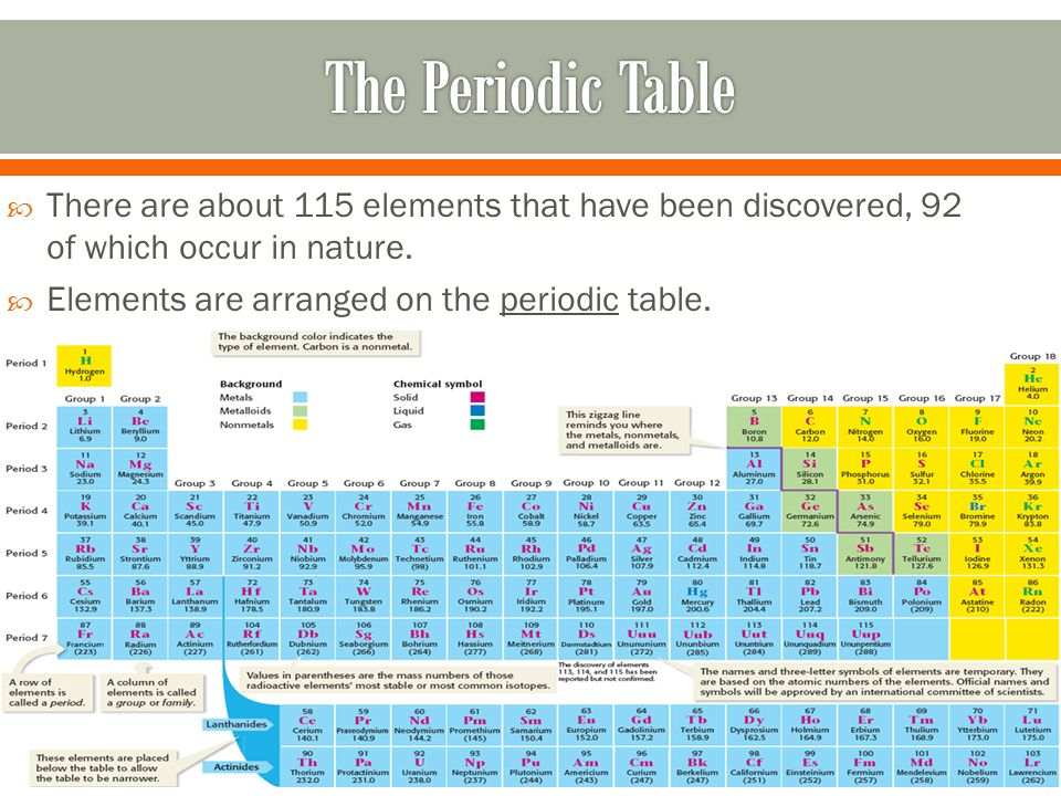 Periodic table of elements ppt video online download for 115 on the periodic table