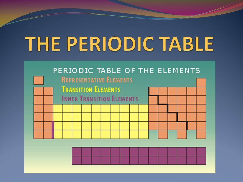 History of periodic table of elements conceptions de la maison the periodic table ppt video online download history of periodic table of elements urtaz Images