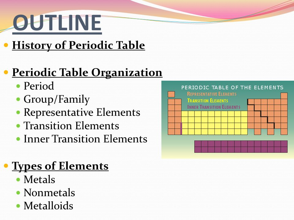 The periodic table ppt video online download transition elements types of elements metals nonmetals metalloids outline history of periodic table periodic table organization urtaz Choice Image