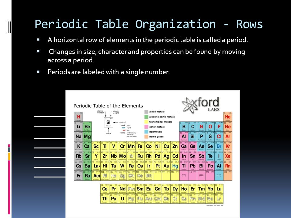 Fun with the periodic table ppt video online download 11 periodic table organization urtaz Image collections