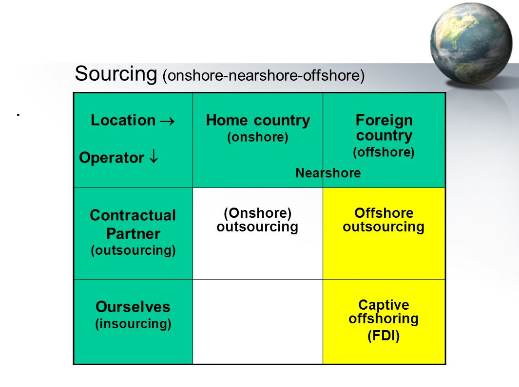 coloplast a s case study organizational challenges in offshoring Please click on the choices below to learn more about this product coloplast a/s - organizational challenges in offshoring author(s): bo nielsen, torban pedersen.