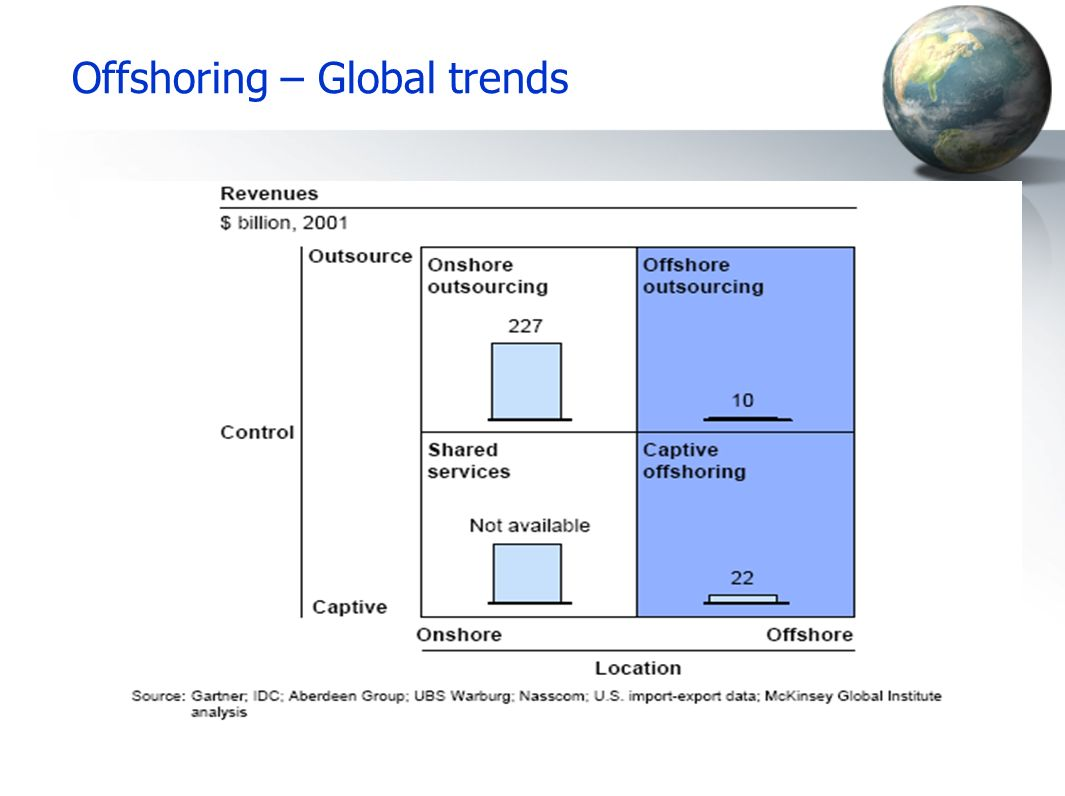 globalisation and offshoring Keywords: global outsourcing, offshoring, business process outsourcing,  the  globalization of service offshoring and outsourcing begun to take off in late.