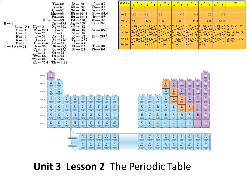 1 unit - Periodic Table Yt