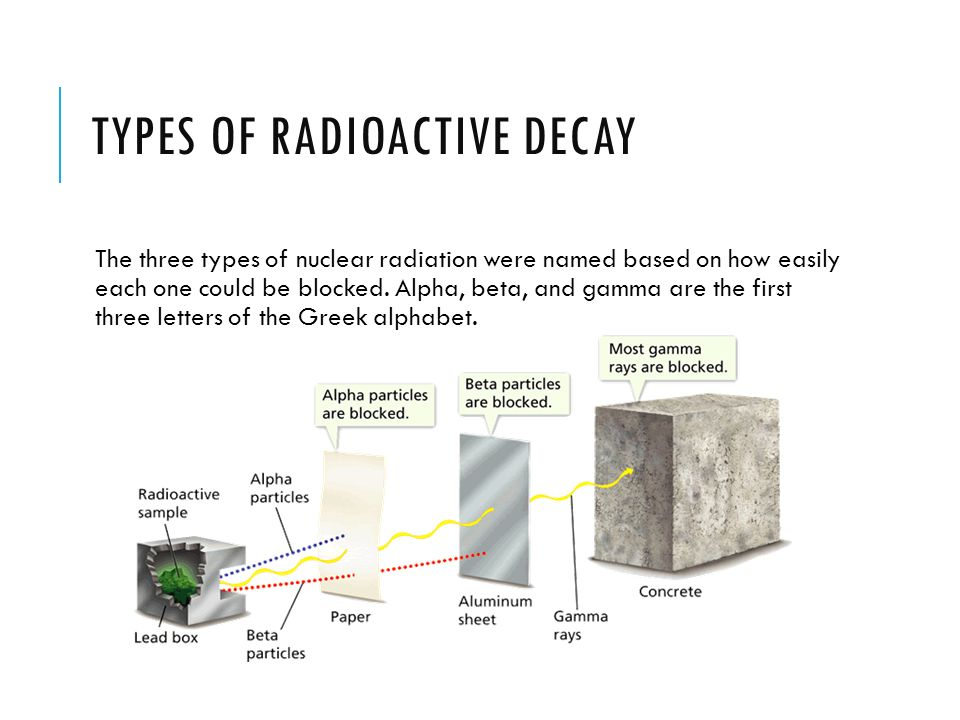 Forms of radioactive dating 6
