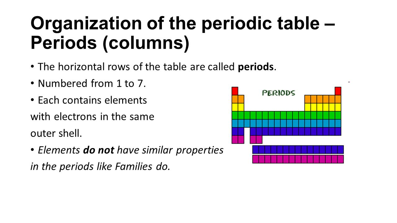 Unit 3chapters 3 8 notes chemistry cpa ppt download organization of the periodic table periods columns gamestrikefo Gallery