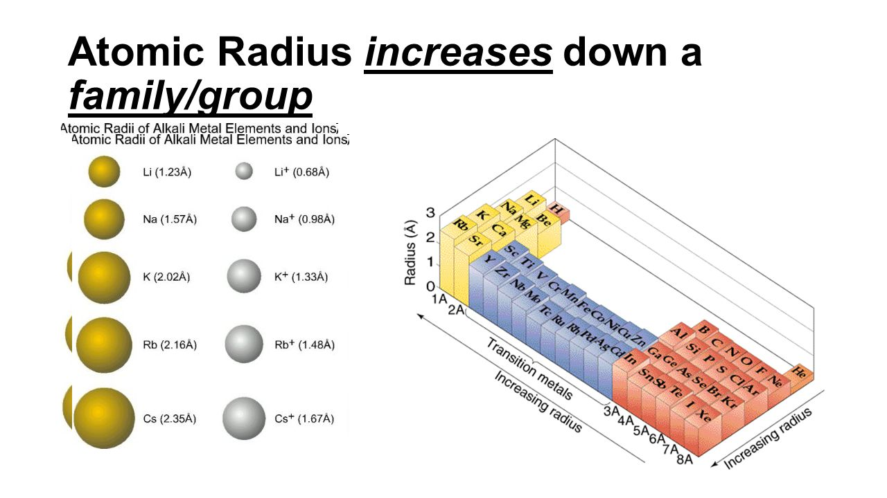 Why Does Atomic Radius Increase Down A Group 41