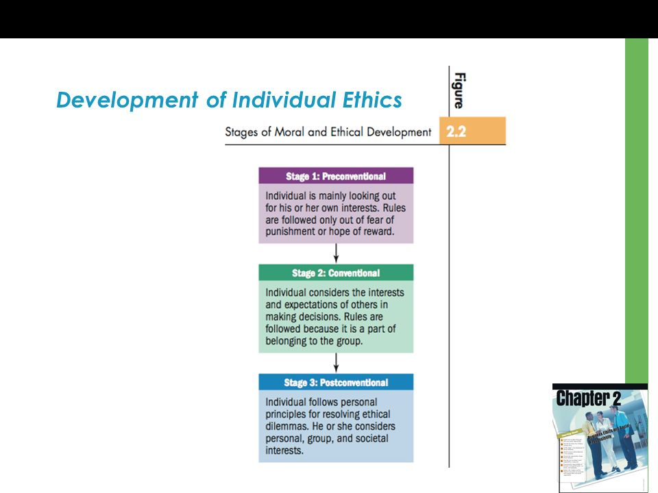 Development of Individual Ethics