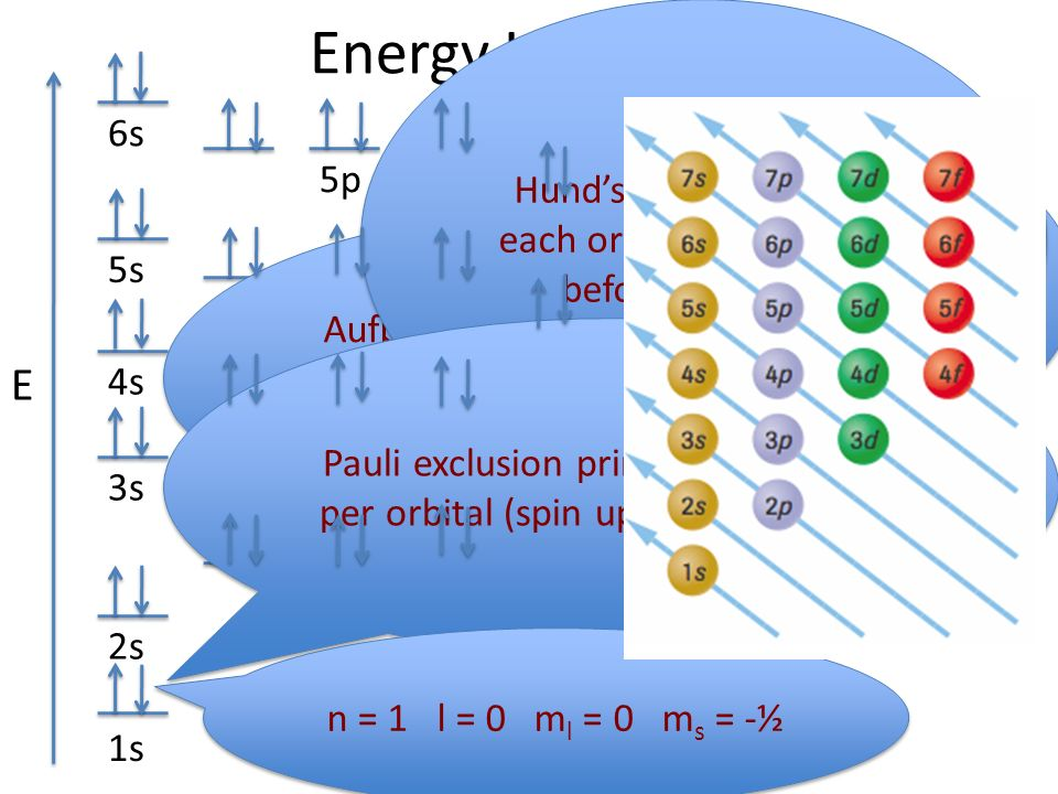 Energy+Level+Diagrams+E energy level diagrams e ppt video online download