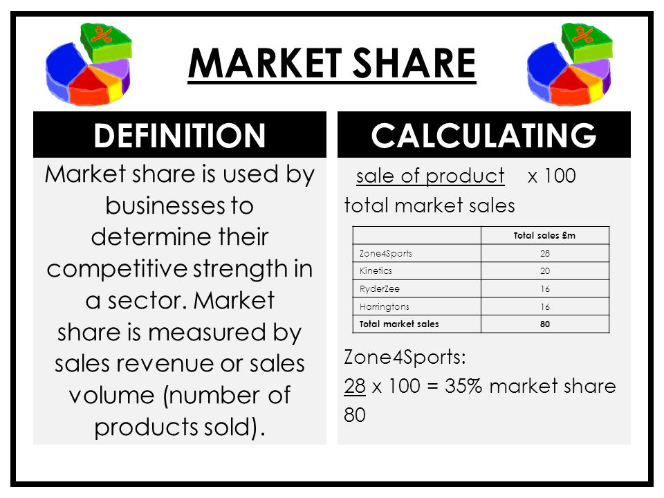 Opinion, calculating market penetration