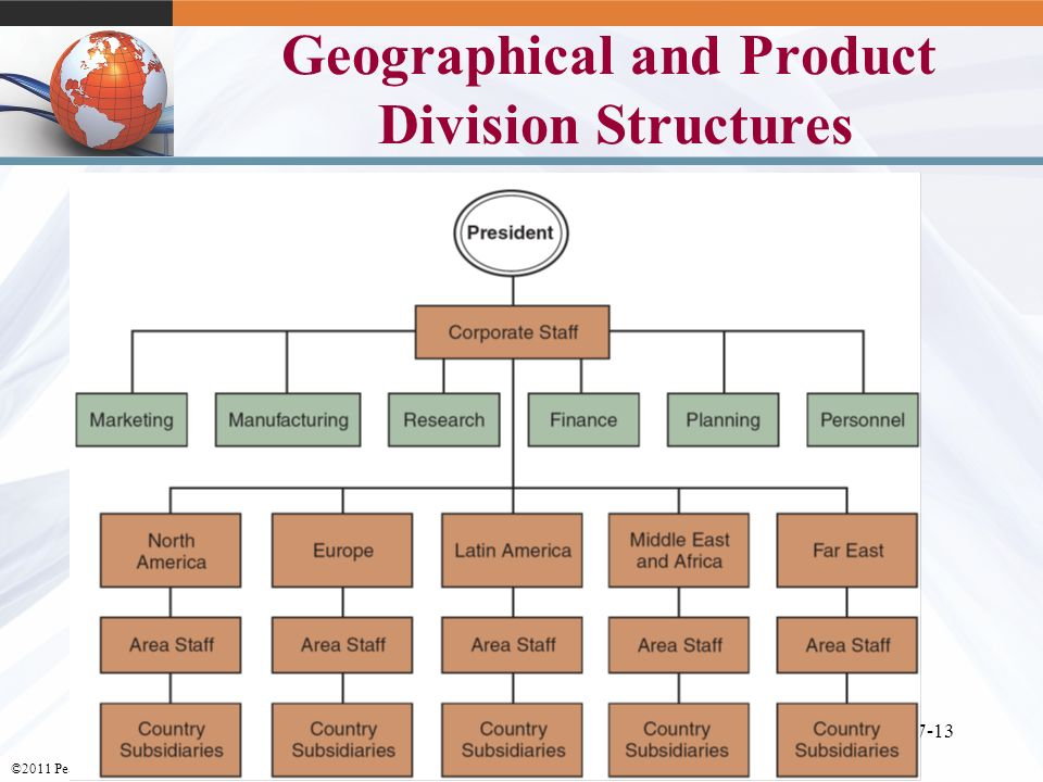 organizational structures used by uk supermarkets Types of organisational structure tweet share on  an organisational diagram showing a flat structure (jpeg)  uk civil society almanac.