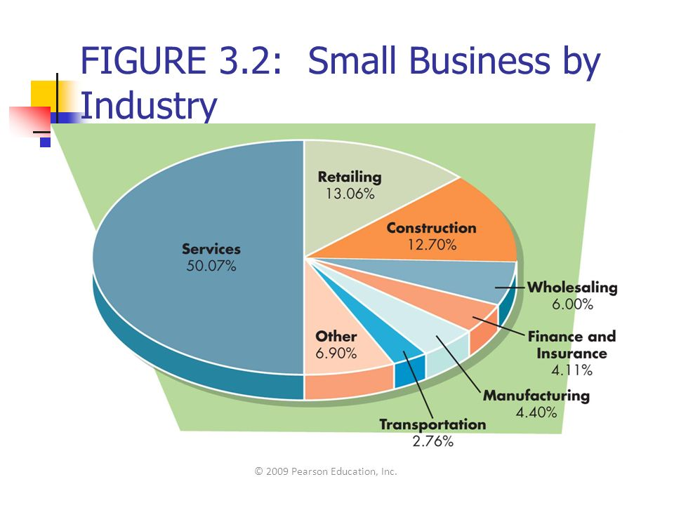 FIGURE 3.2: Small Business by Industry