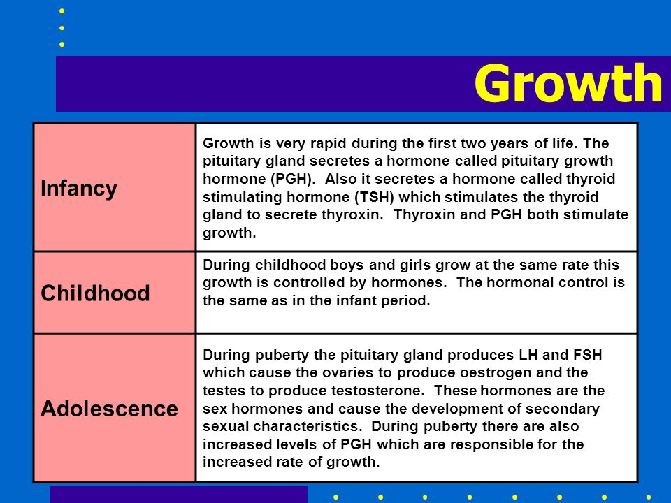 Growth Infancy Childhood Adolescence