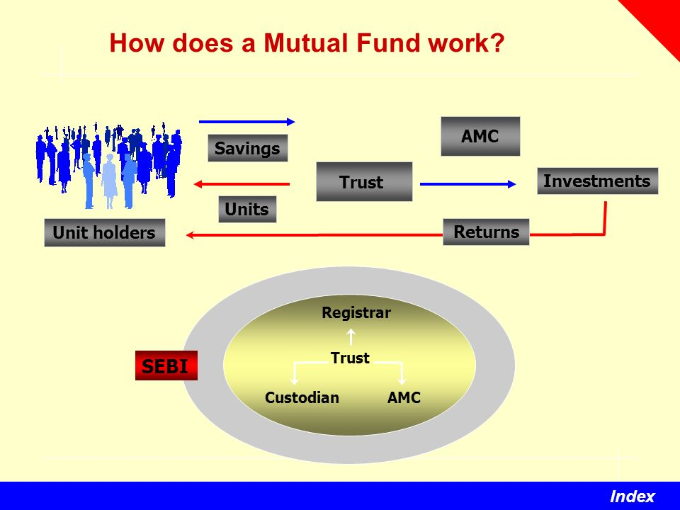 role of mutual fund in india The mutual fund industry in india started in 1963 with the formation of unit trust of india, at the initiative of the government of india and reserve bank the.